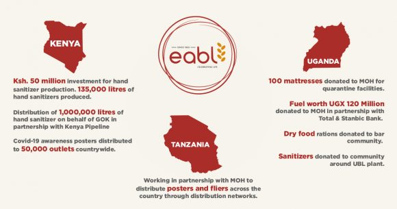 East African Breweries advert showing CSR support