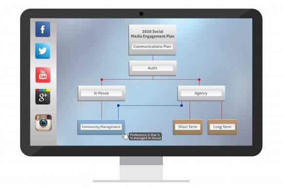 Social media marketing process map